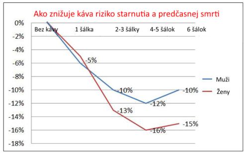graf - kava a starnutie
